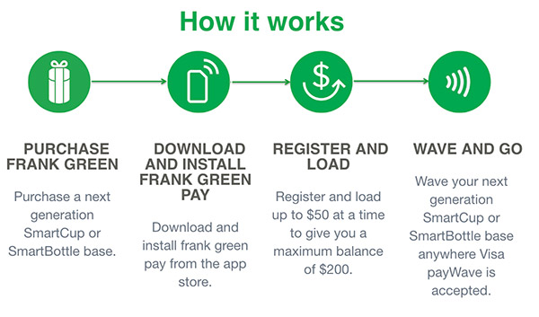 How it works Frank Green Next Generation Visa payWave SmartCup